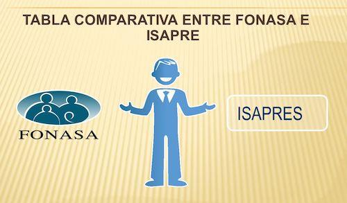 ISAPRE
