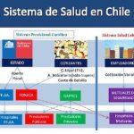 ¿Sabes cómo funciona el sistema de salud chileno?