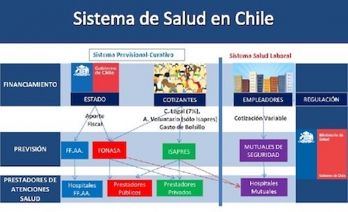sistema salud chileno
